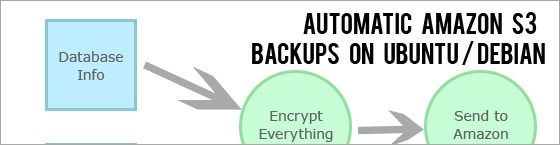 Amazon s3 Backup on Ubuntu Server