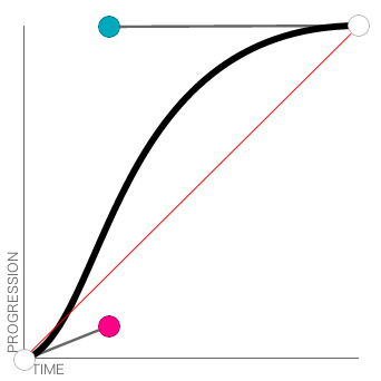 All About Cubic Bezier Curves & Transitions   Pro Blog Design